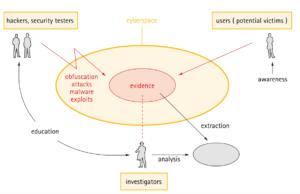 landscape of cybercrime