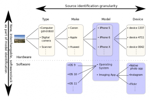Source Model Identification of Images from Smartphones